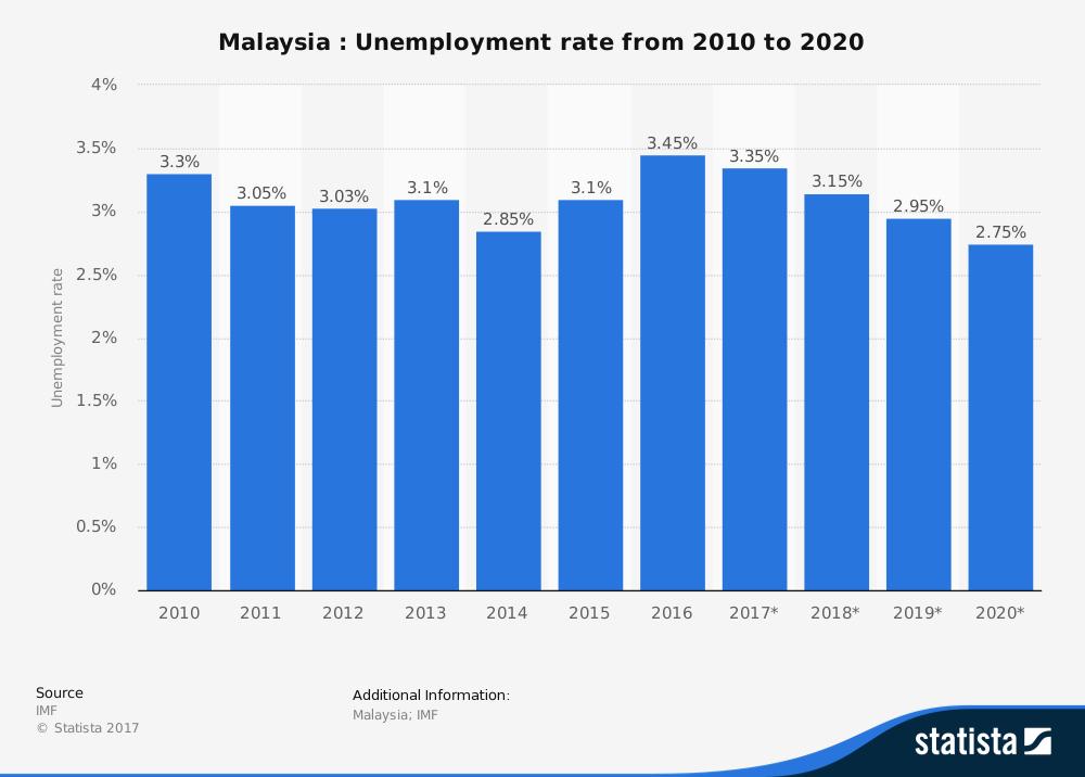 Kadar Pengangguran Di Malaysia 2017 Engage People Malaysia