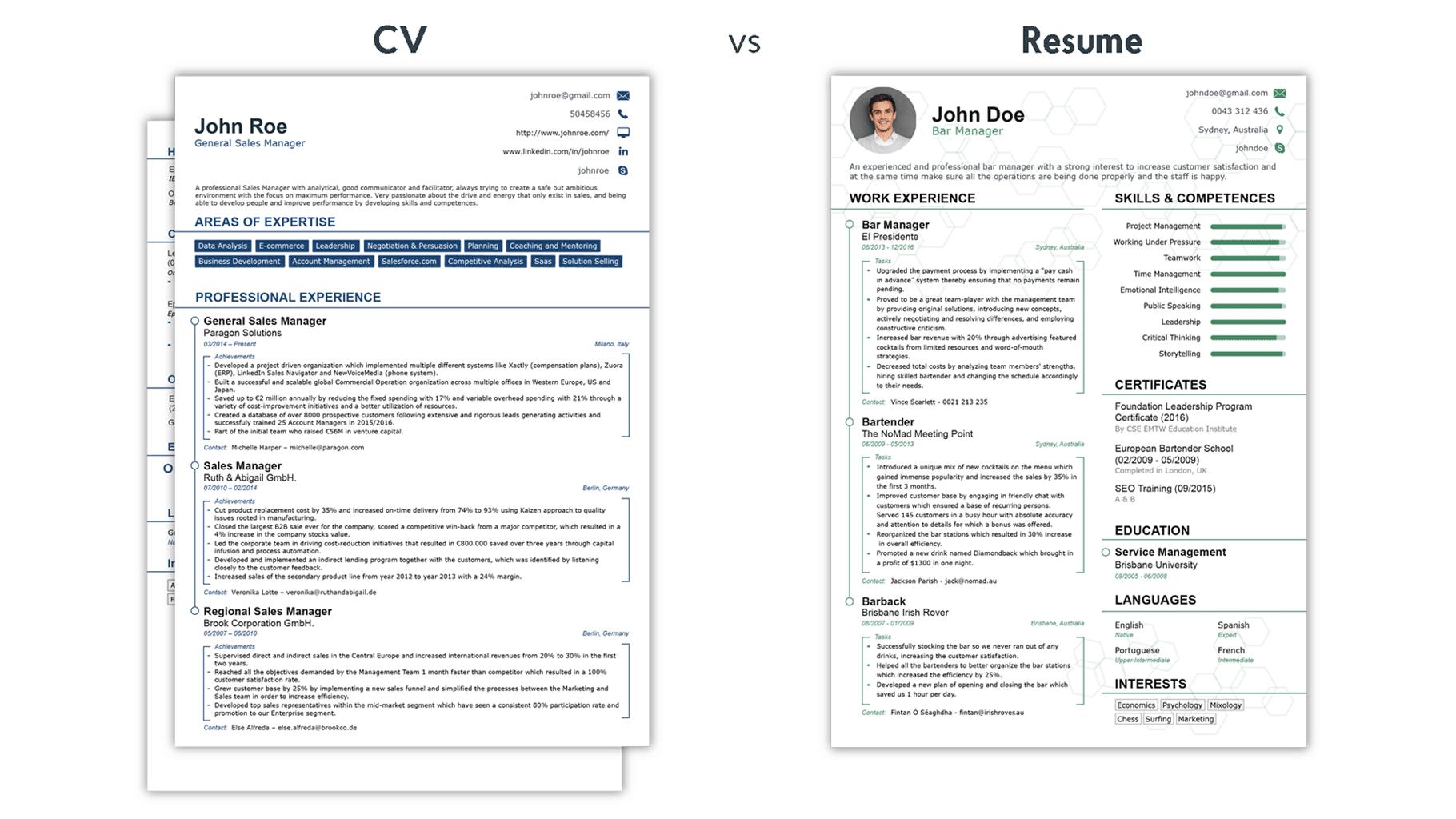 resume cv adalah - gaphotoworks